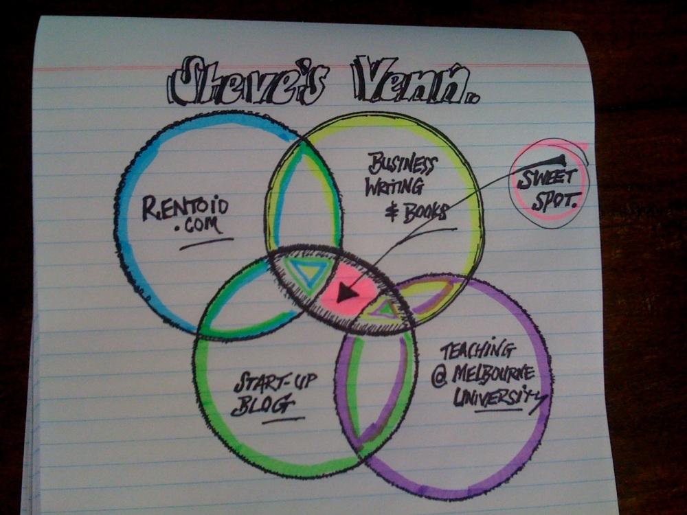 ss-venn-diagram