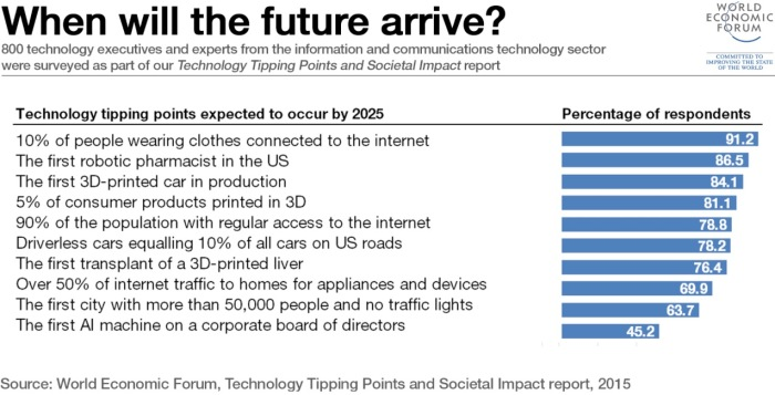 Technologies arriving by 2025